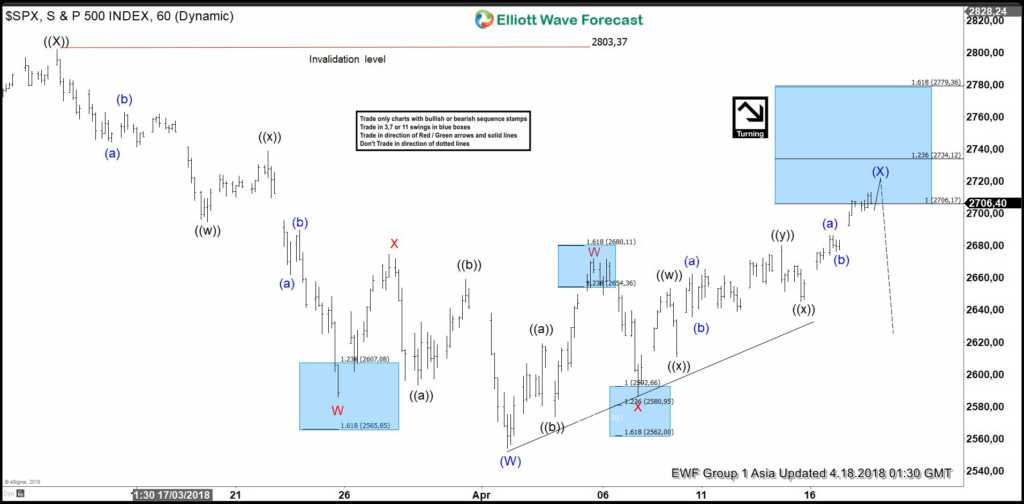 SPX Elliott Wave View: Calling Reaction Lower Soon