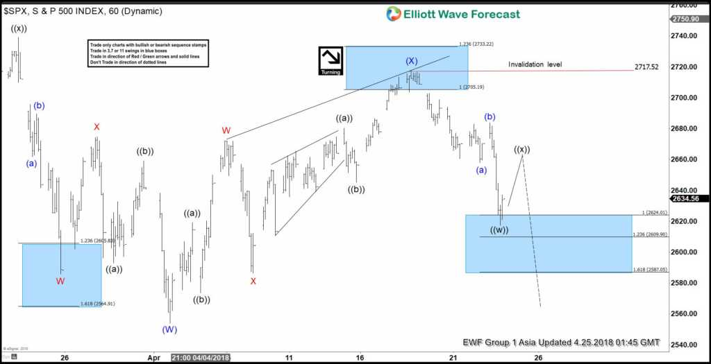 Elliott Wave Analysis: SPX Turned Lower From Blue Box Area