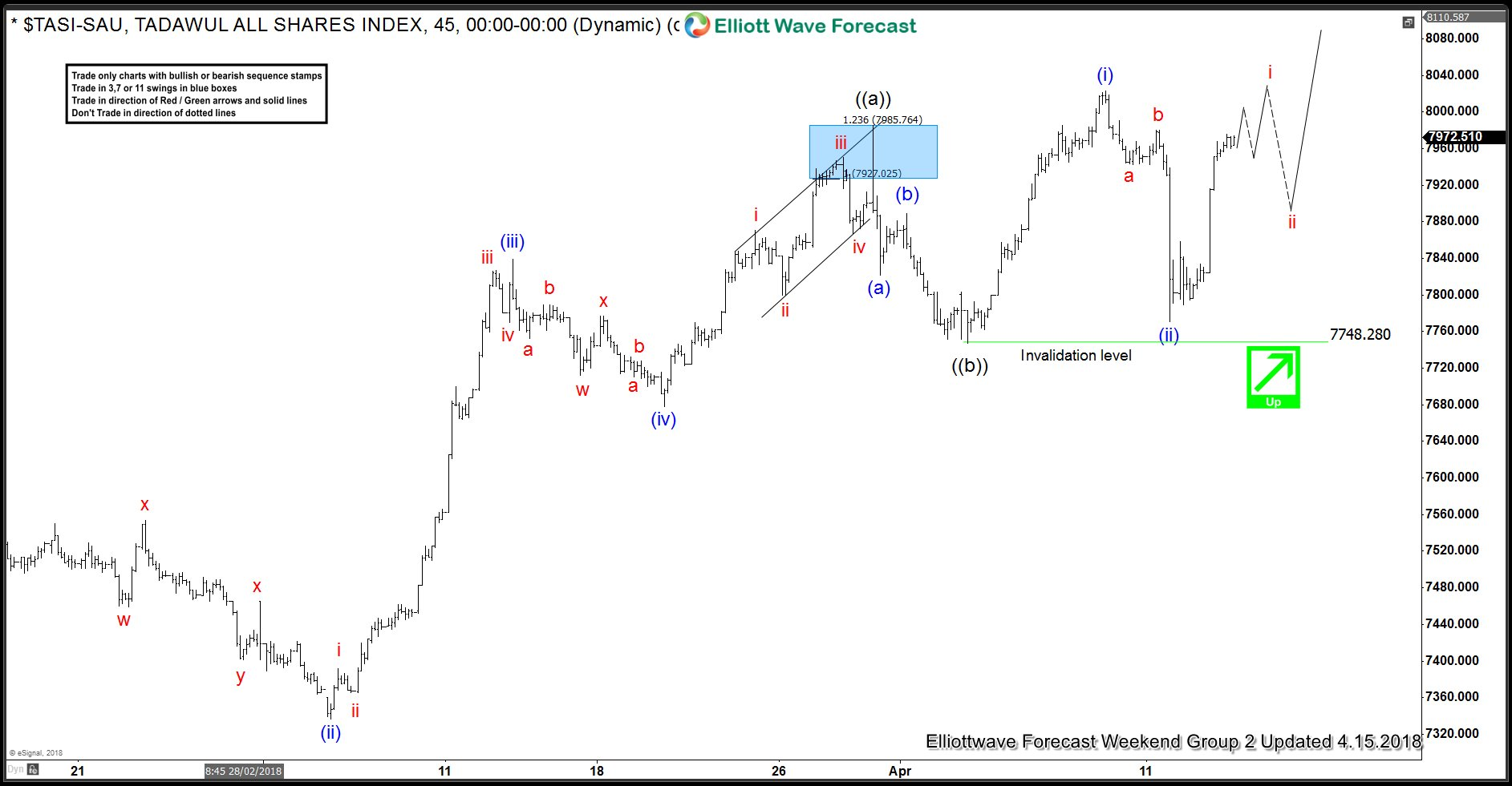 TASI Elliott Wave Analysis 4.15.2018