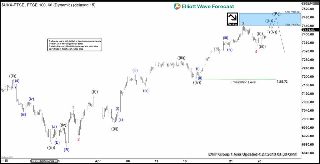 Does Elliott Wave View Suggest A Turn In FTSE Is Imminent?