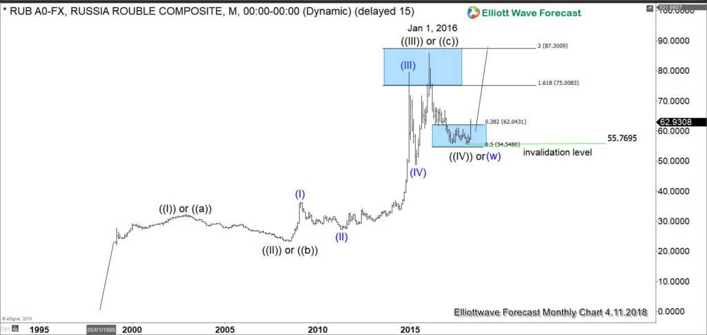 Ruble Long Term Elliott Wave
