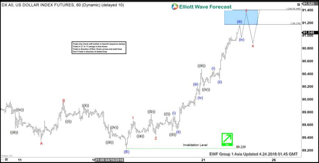 USDX Elliott Wave View: Extending Higher As Impulse