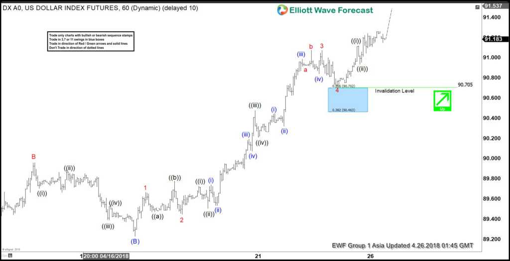 Elliott Wave Analysis: USDX Calling For More Upside