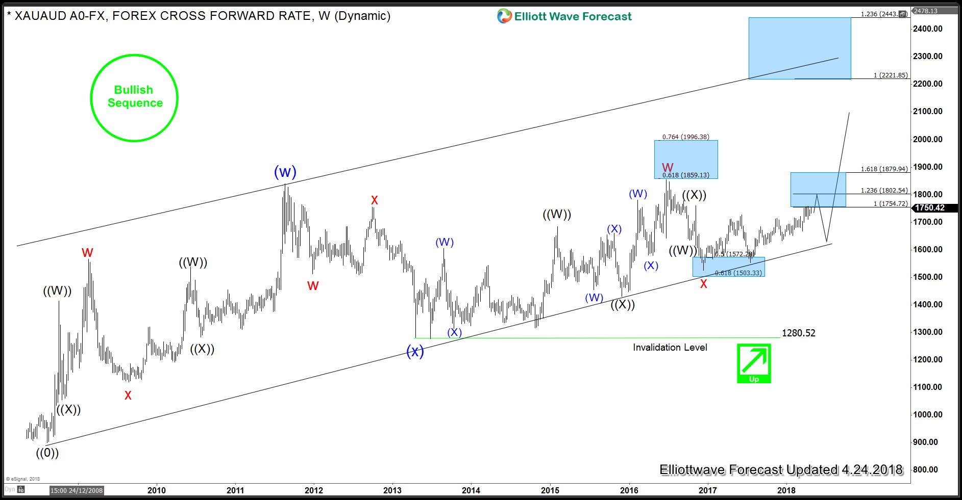Gold versus Australian Dollar - Weekly Elliott Wave View