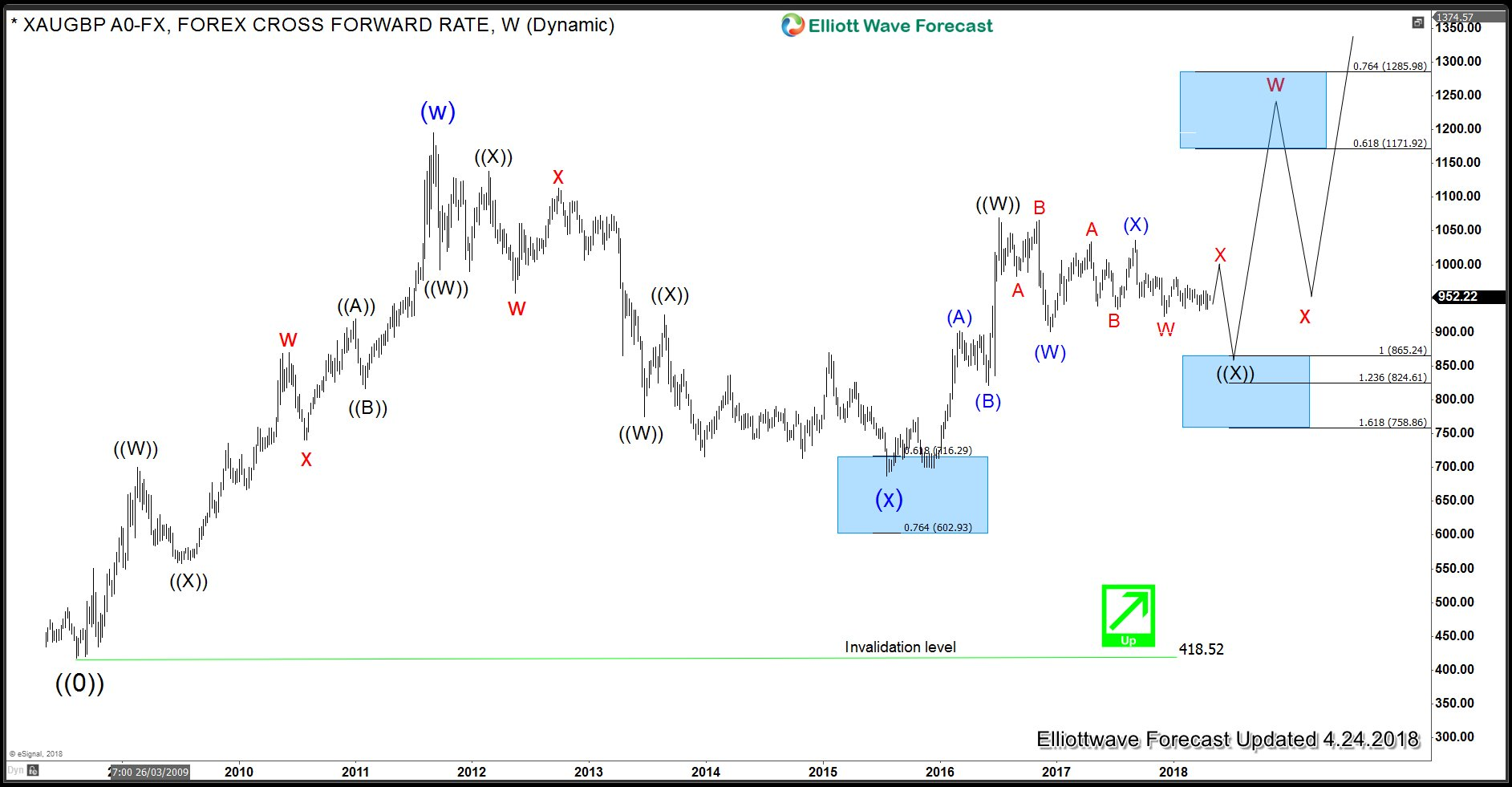 Gold versus British Pound - Weekly Elliott Wave Analysis