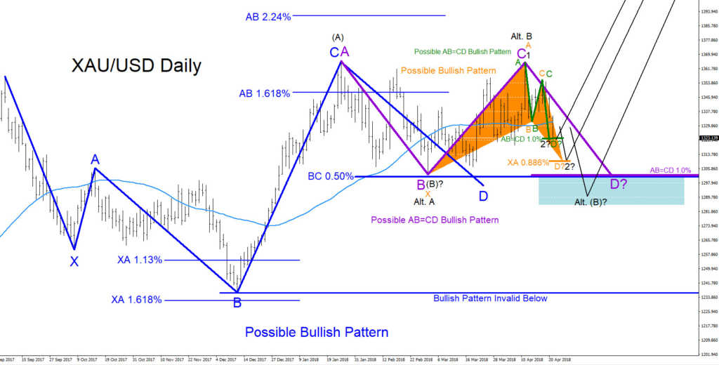 XAUUSD, Elliottwave, Elliott wave, bullish, patterns, gold