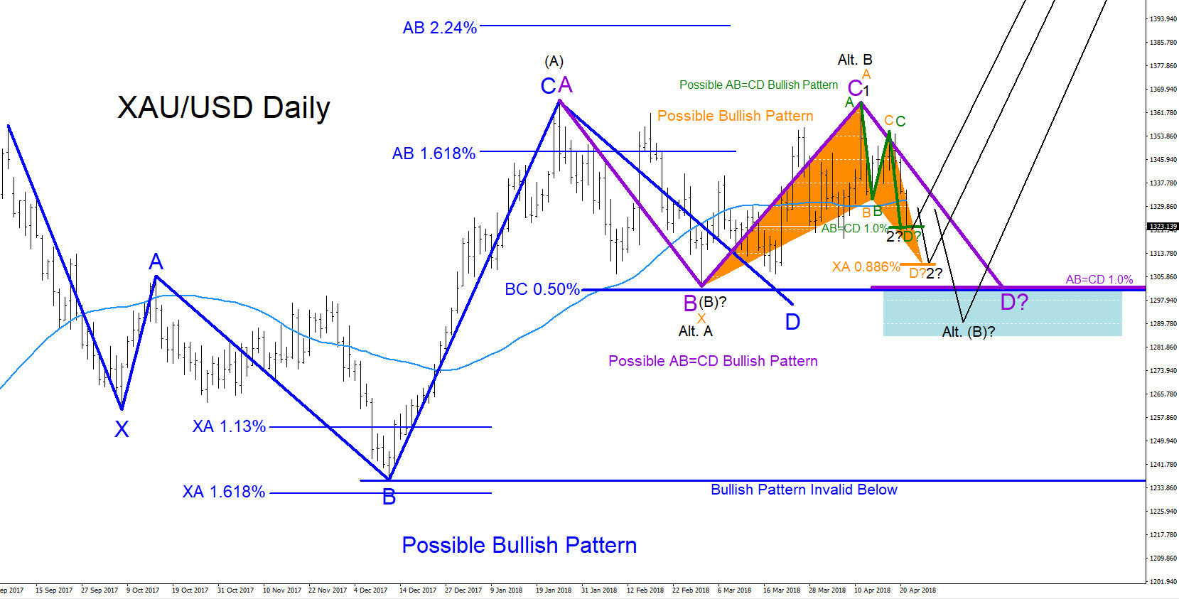 XAUUSD : Will Gold Rally Higher?