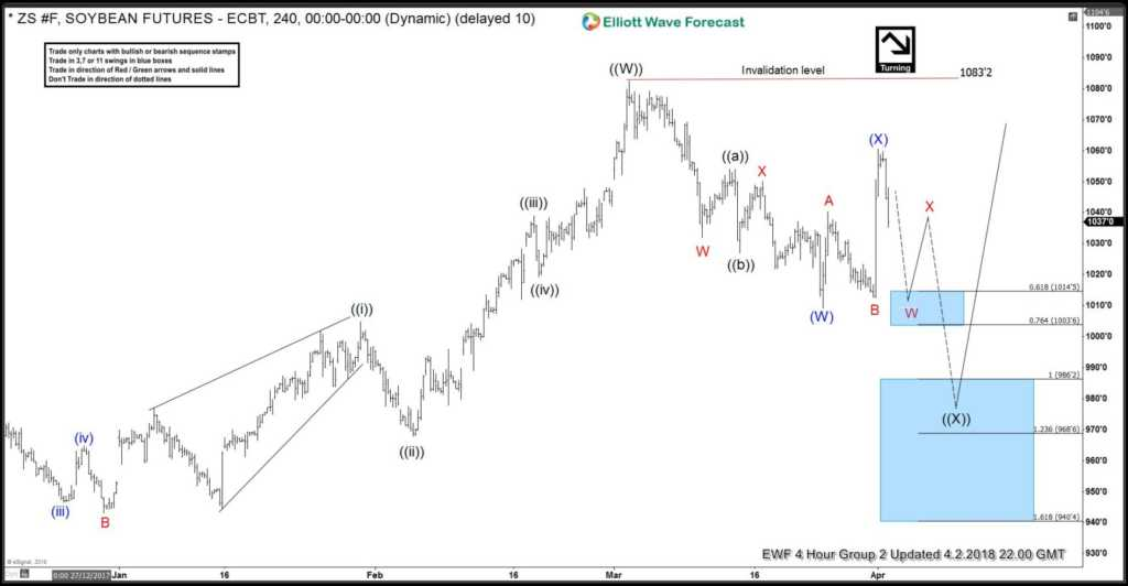 Soybeans (ZS_F) Forecasting The Elliott Wave Pullback