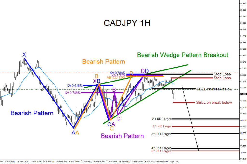 CADJPY, bearish, patterns, forex, trading, harmonic, technical analysis