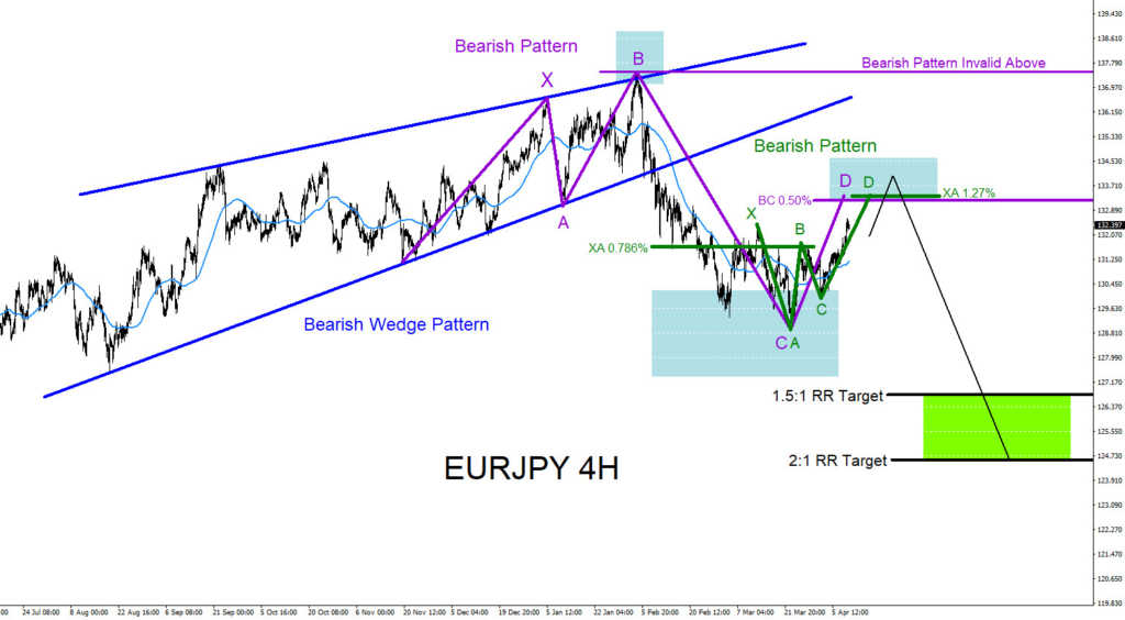 EURJPY, elliottwave, elliott wave, forex, bearish, patterns, technical analysis