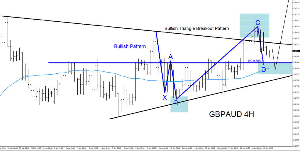 GBPAUD, trading, bullish, elliottwave, elliott wave, technical analysis, forex
