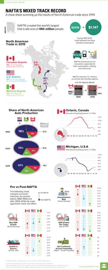 Nafta track record