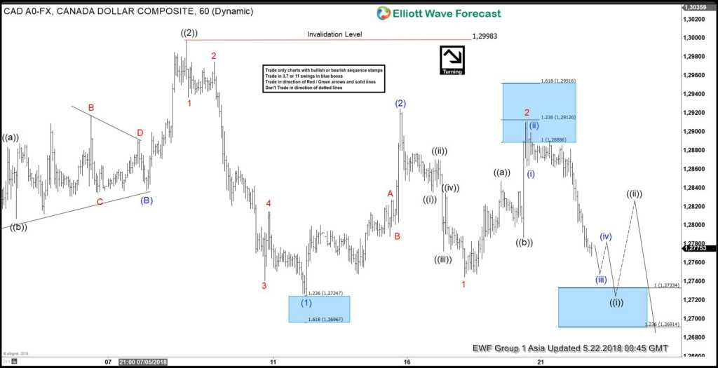 USDCAD Extending Lower As Elliott Wave Impulse