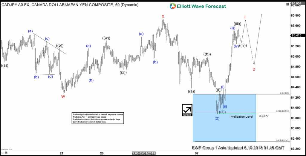 CADJPY Elliott Wave View: Calling Strength Higher