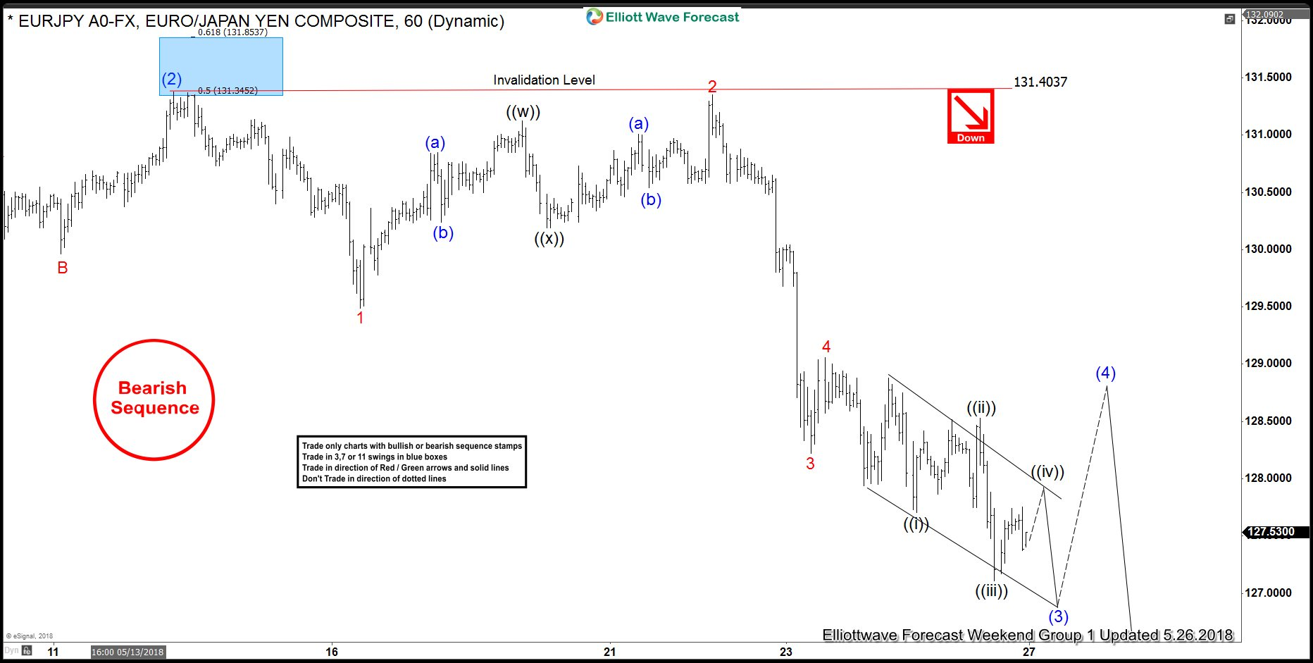EURJPY Short-term Elliott Wave Analysis 5.26.2018