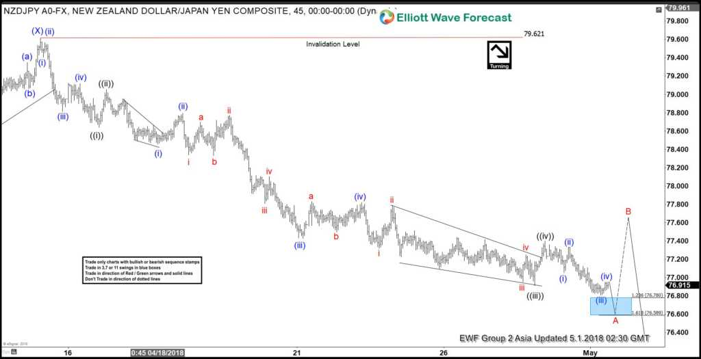NZDJPY Elliott Wave View: Calling For 3 Wave Bounce Soon