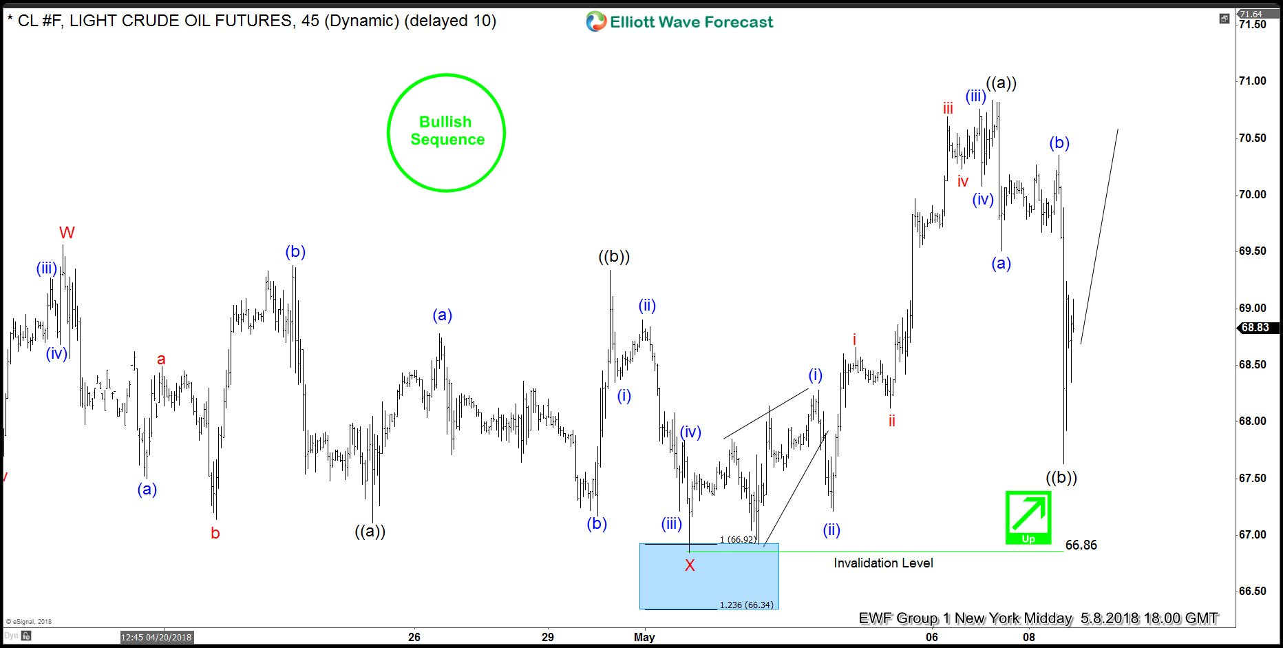 Crude Oil 9 May Short-term Elliott Wave Analysis