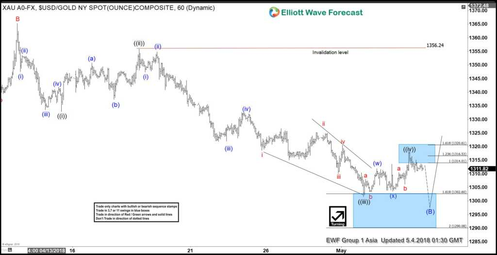 Elliott Wave View: Gold Remains in Range Waiting for Breakout