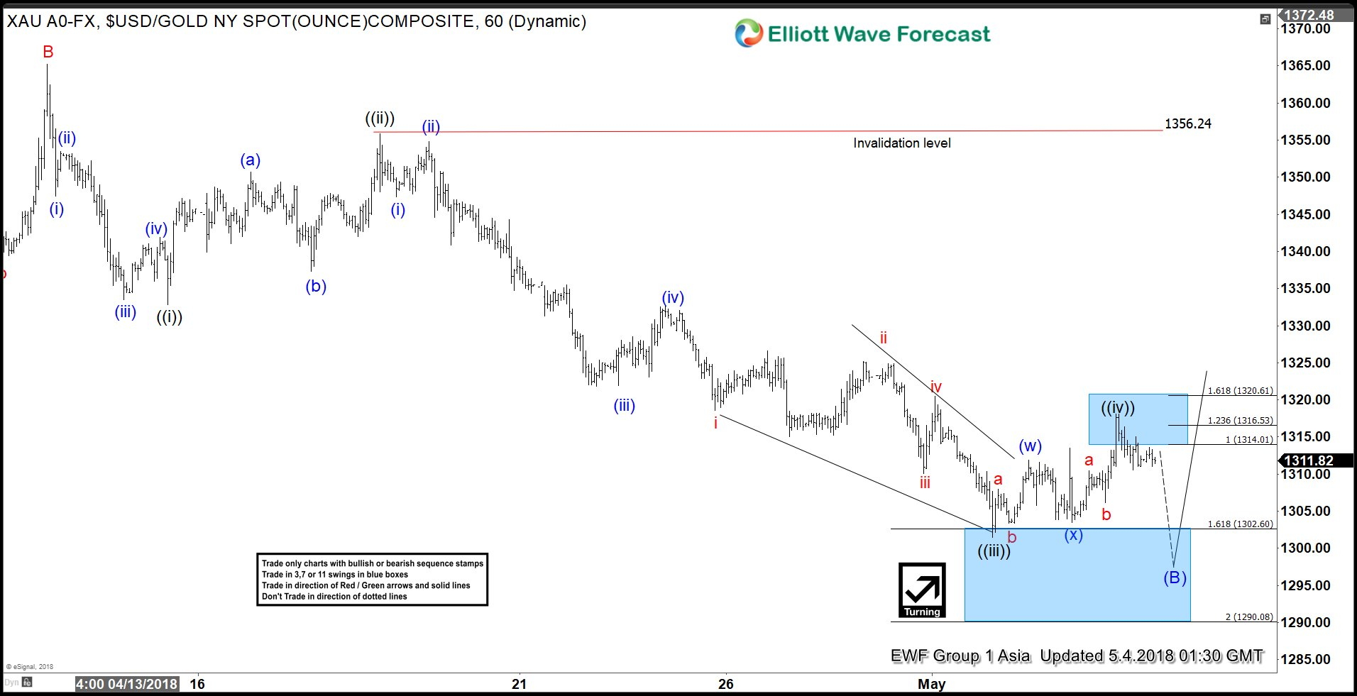 Elliott Wave View: Gold Entering Buying Areas
