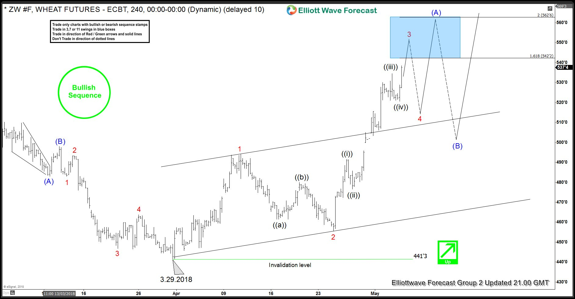 Wheat Futures 4 Hour Elliott Wave Analysis 5.3.2018