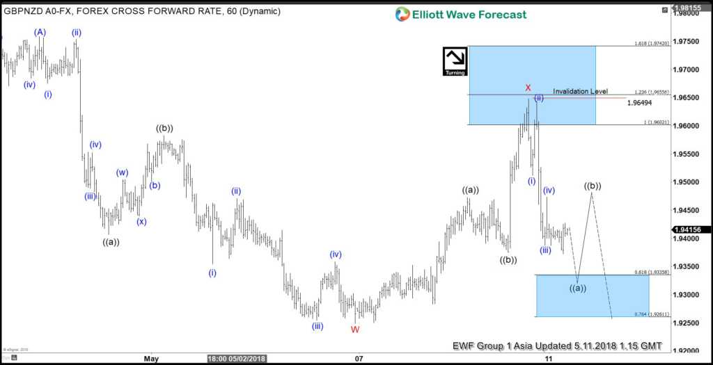 GBPNZD Elliott Wave View: Calling More Downside