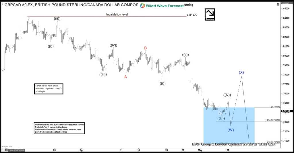 GBPCAD Elliott Wave View: Calling The Bounce Soon