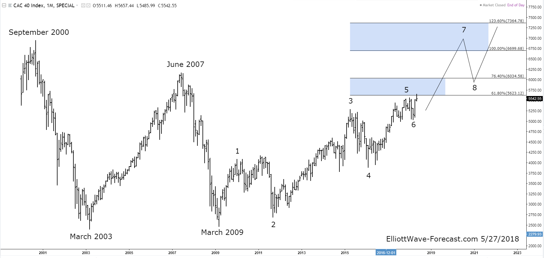 The CAC 40 Index Long Term Bullish Cycles