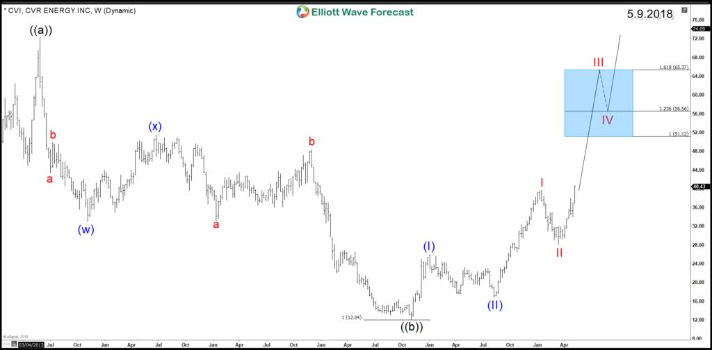 CVI Weekly Chart 2
