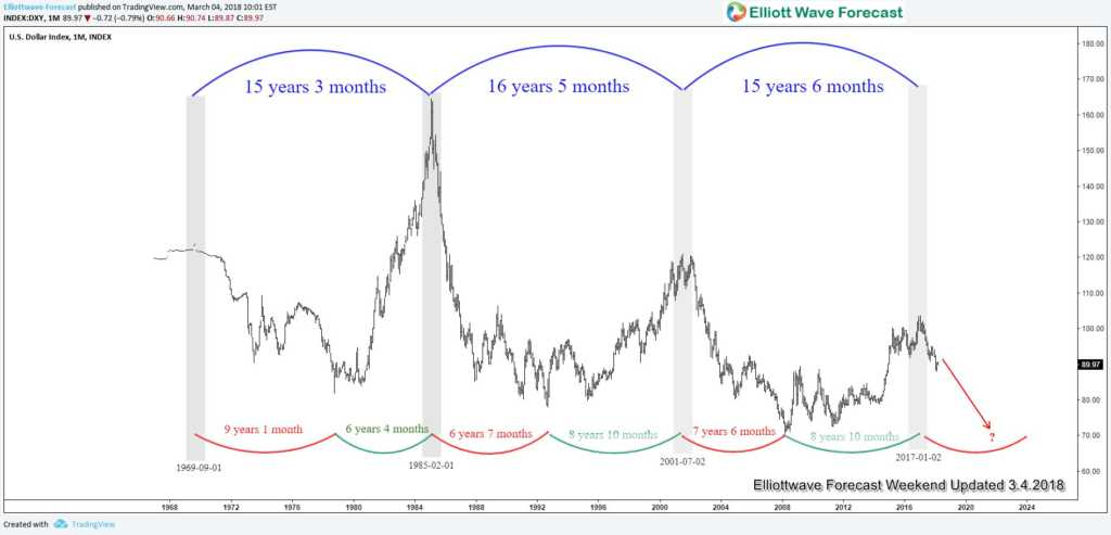 US Dollar 15 year cycle