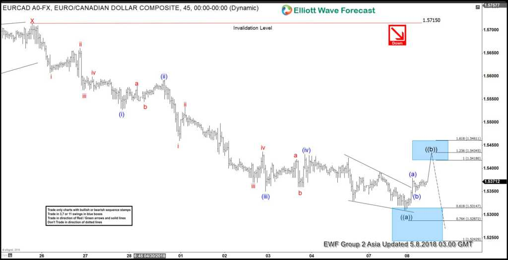 EURCAD: Selling The Elliott Wave Bounces