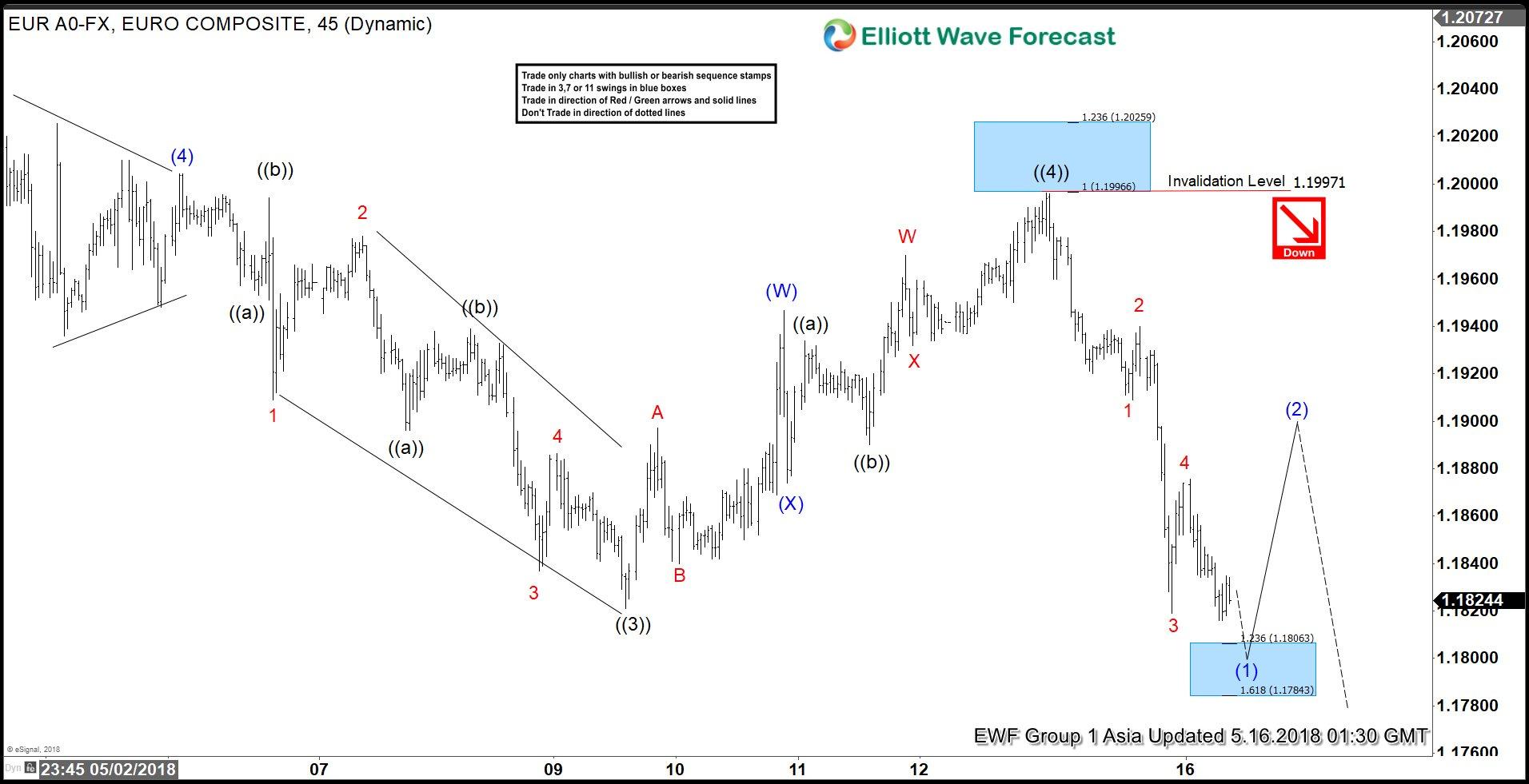 Forex elliott wave analysis