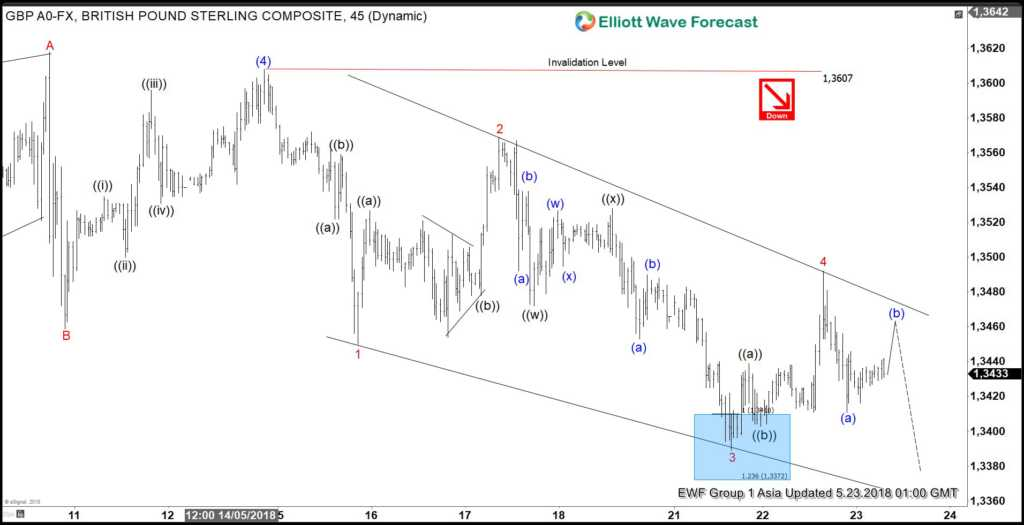 GBPUSD Elliott Wave View: Showing Impulse Structure