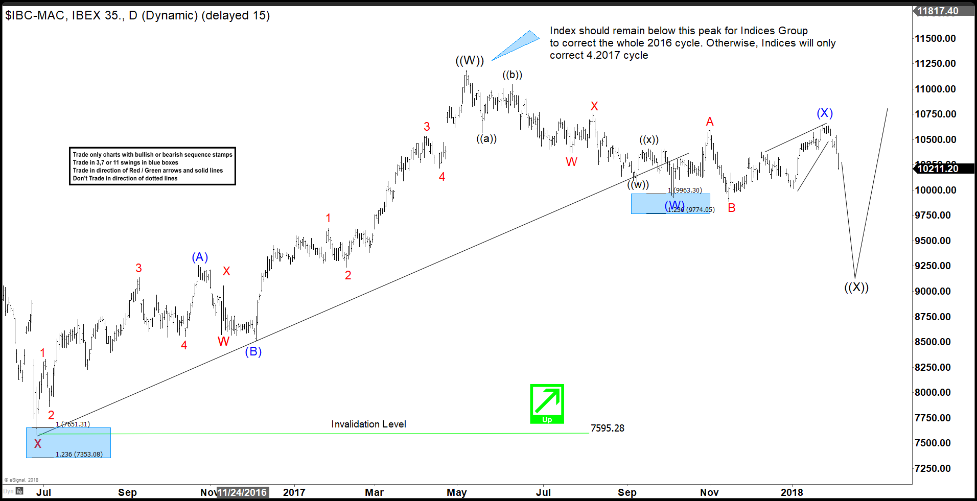 Elliott wave Theory and Market Timing