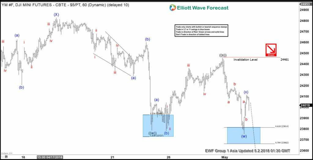 Dow Jones Elliott Wave View: Calling Lower