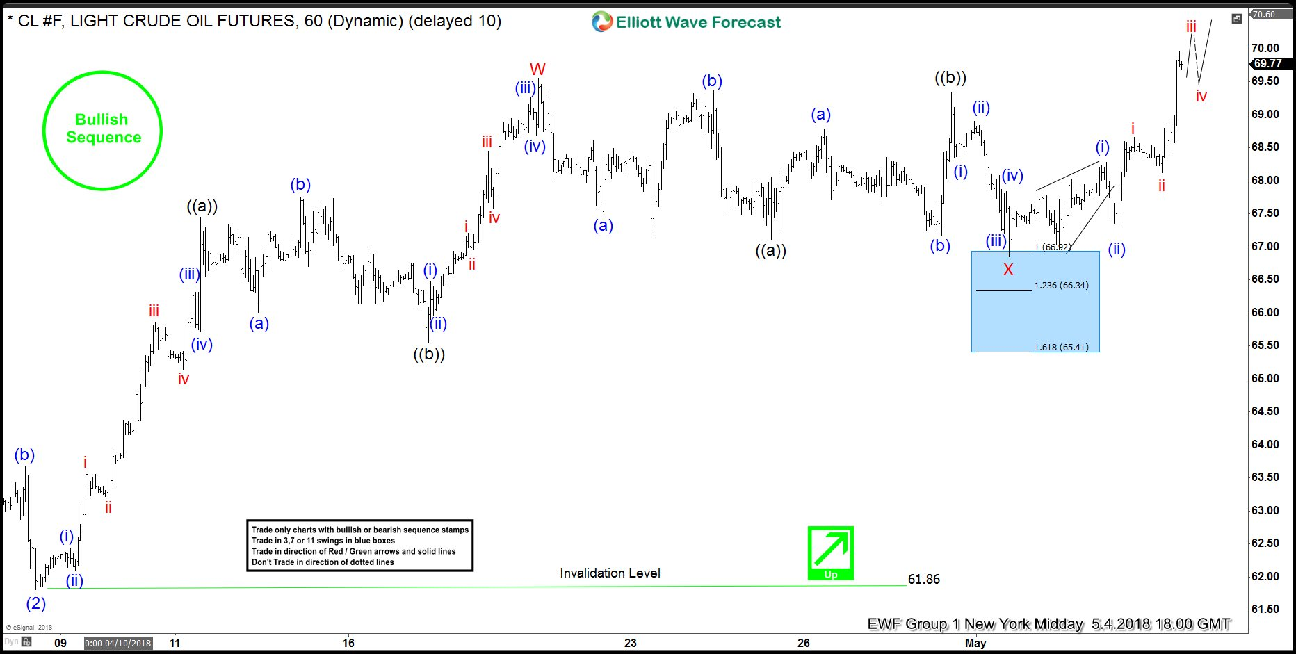 Oil Elliott Wave Analysis: Forecasting And Trading The Rally