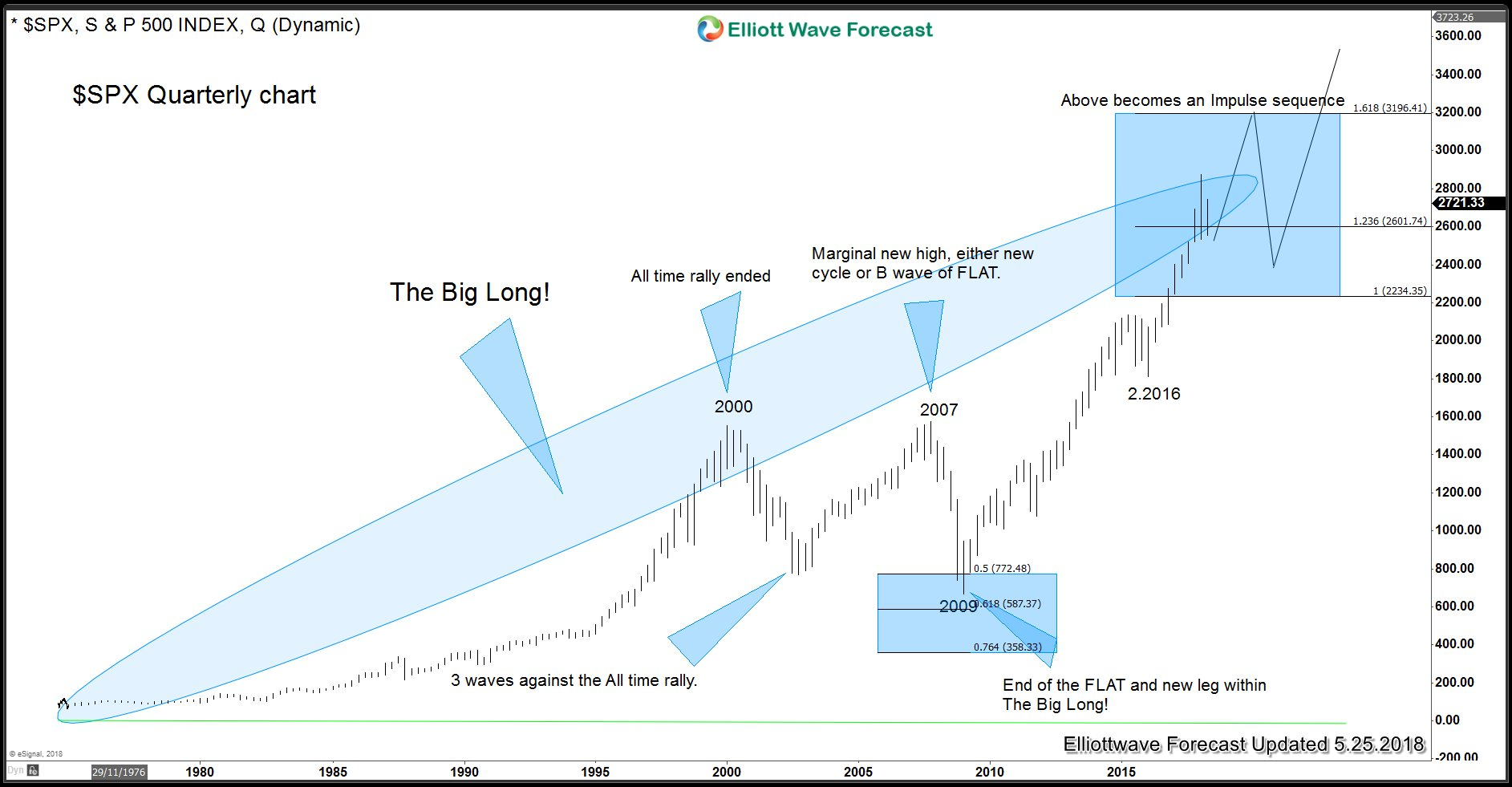 SPX Weekly Elliott Wave Analysis