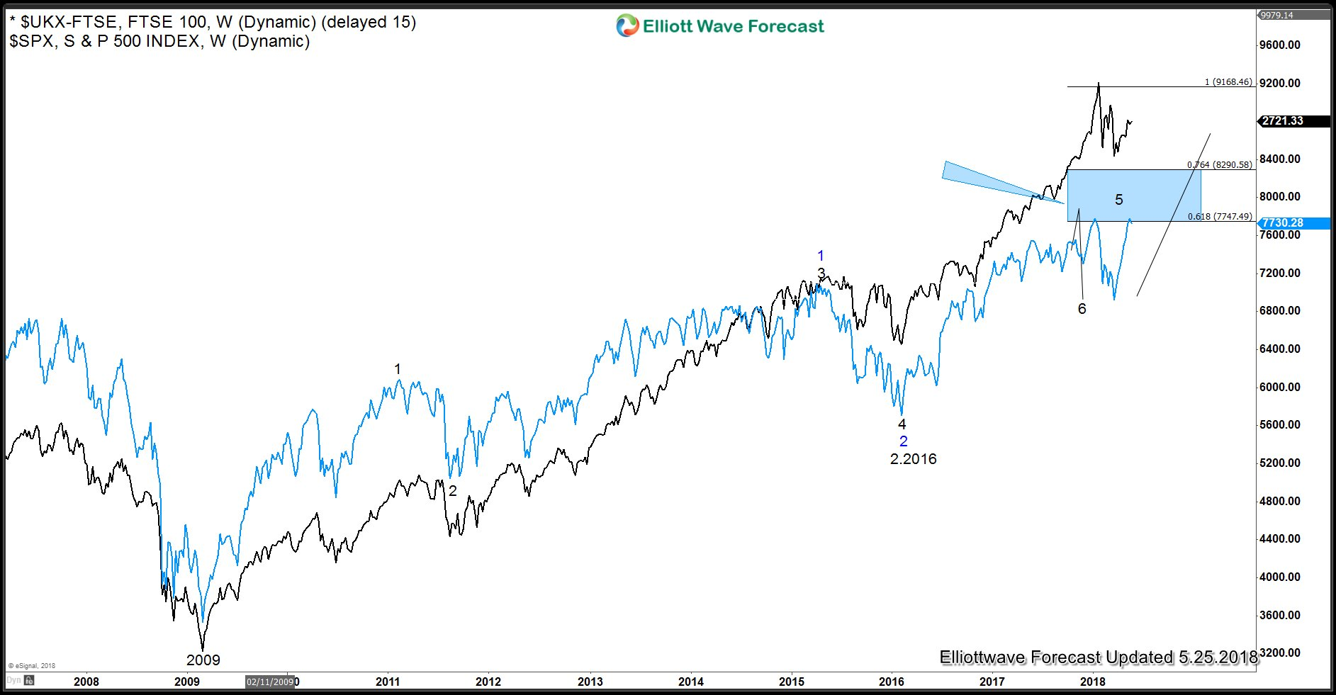 FTSE and SPX overlay