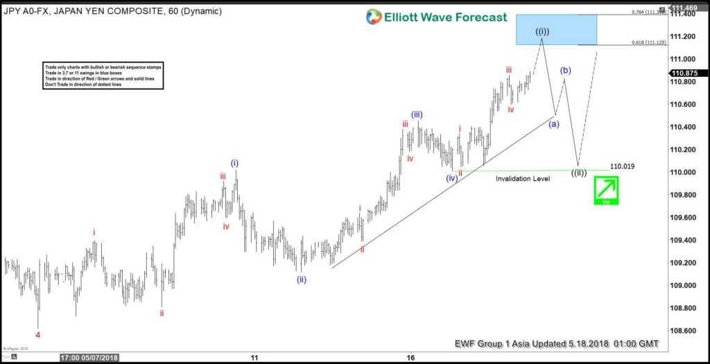 USDJPY Elliott Wave View: Ending The 5 Waves Soon