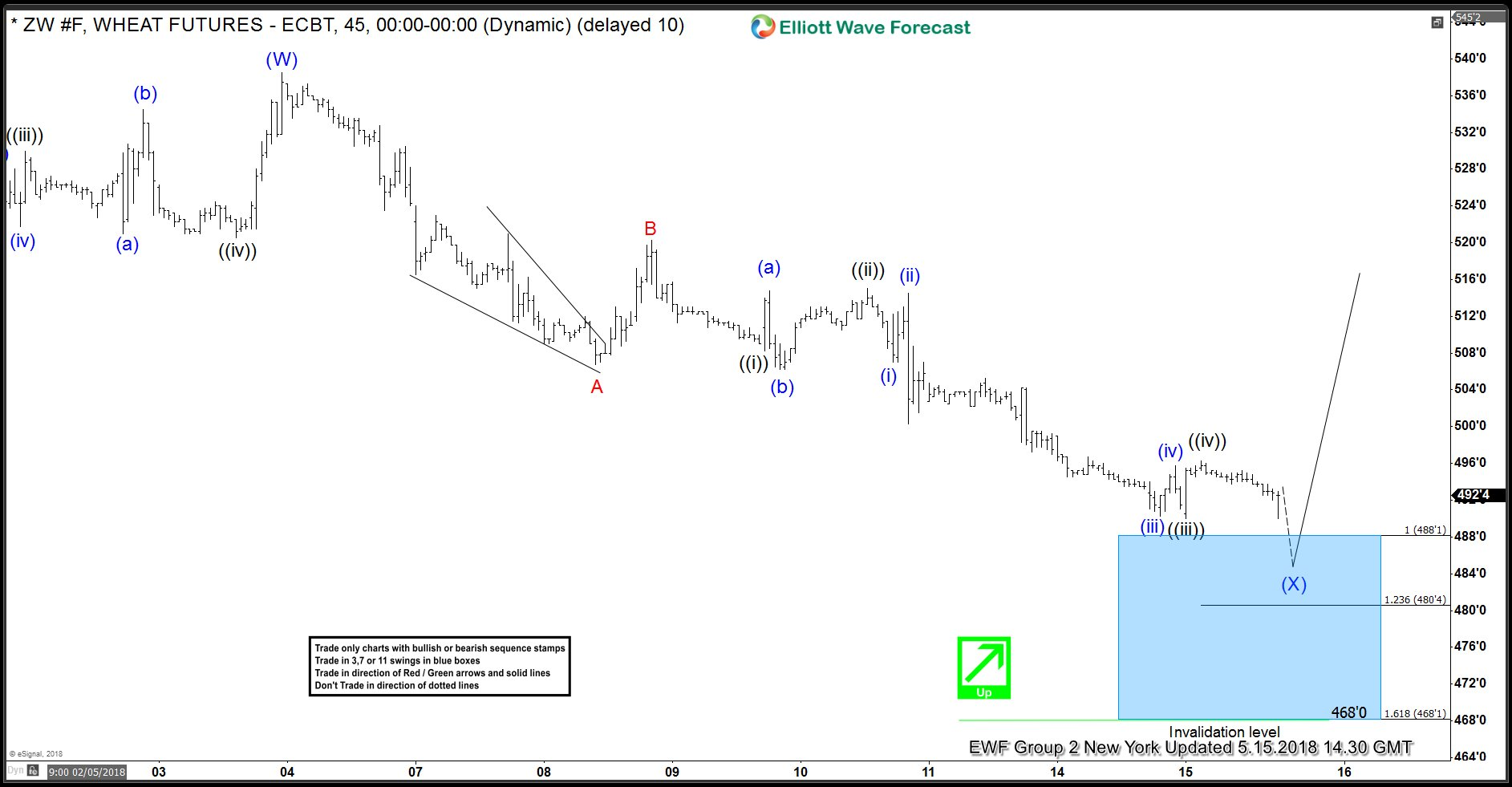 ZW_F Wheat Futures 15 May 1 Hour Elliott Wave Analysis