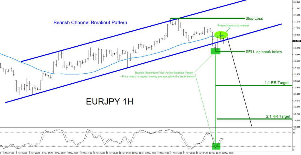 EURJPY, elliottwave, elliott wave, forex, bears, technical analysis