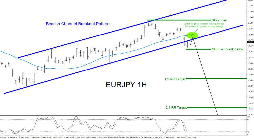 EURJPY, Elliottwave, Elliott wave, bears, forex, technical analysis