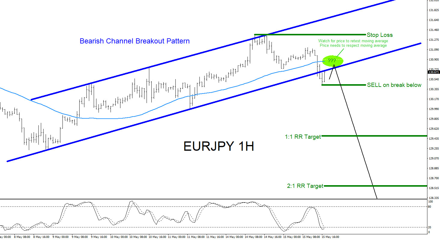 EURJPY : Will Bears Push the Pair Lower?