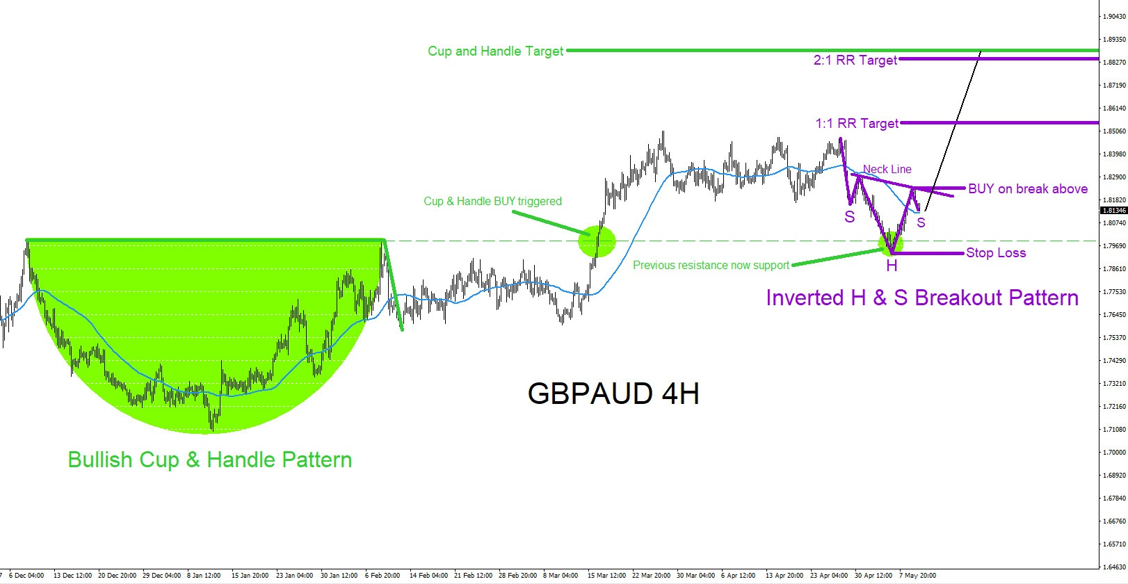 GBPAUD : Eyeing the Possible Breakout Higher