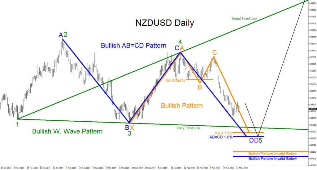 nzdusd, elliottwave, elliott wave, trading, forex, technical analysis
