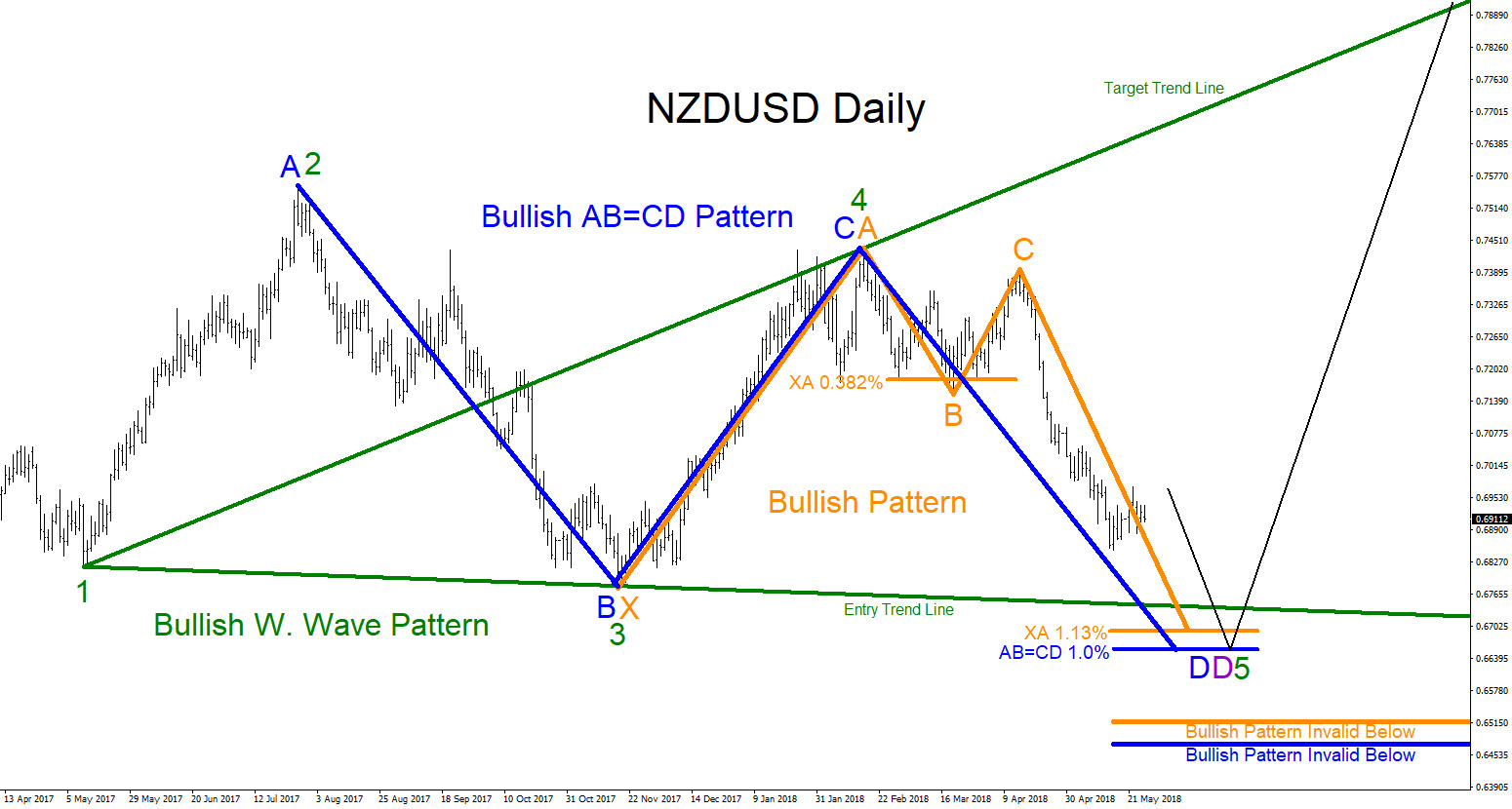 NZDUSD : Possible Reversal Higher?