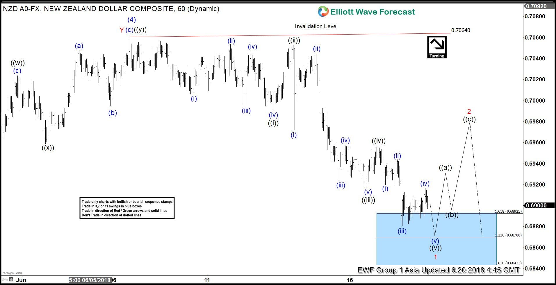 NZDUSD Elliott Wave Analysis: Ready For Recovery?