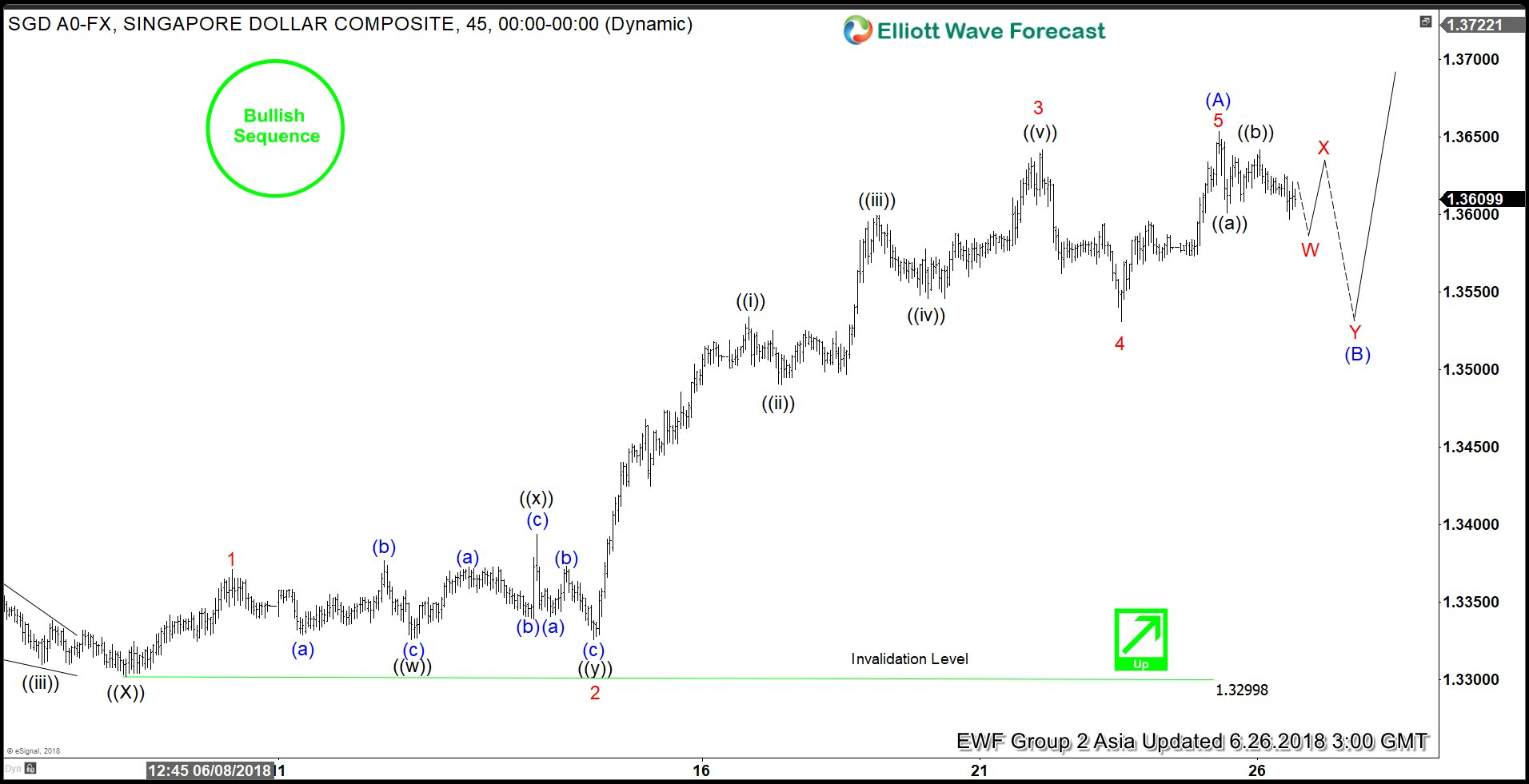 USDSGD Showing Incomplete Elliott Wave Structure To The Upside
