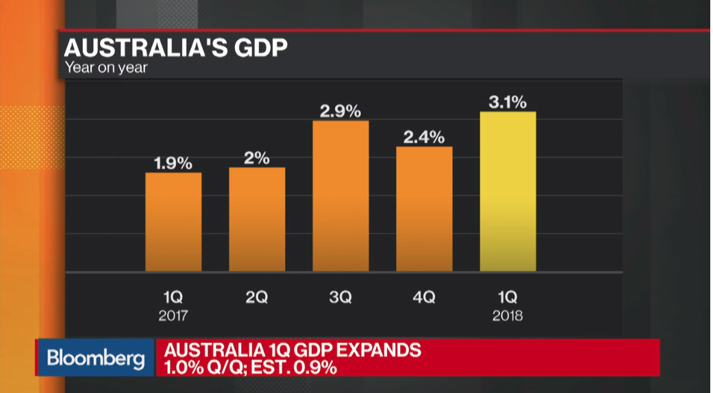 australia economy growing more than expected