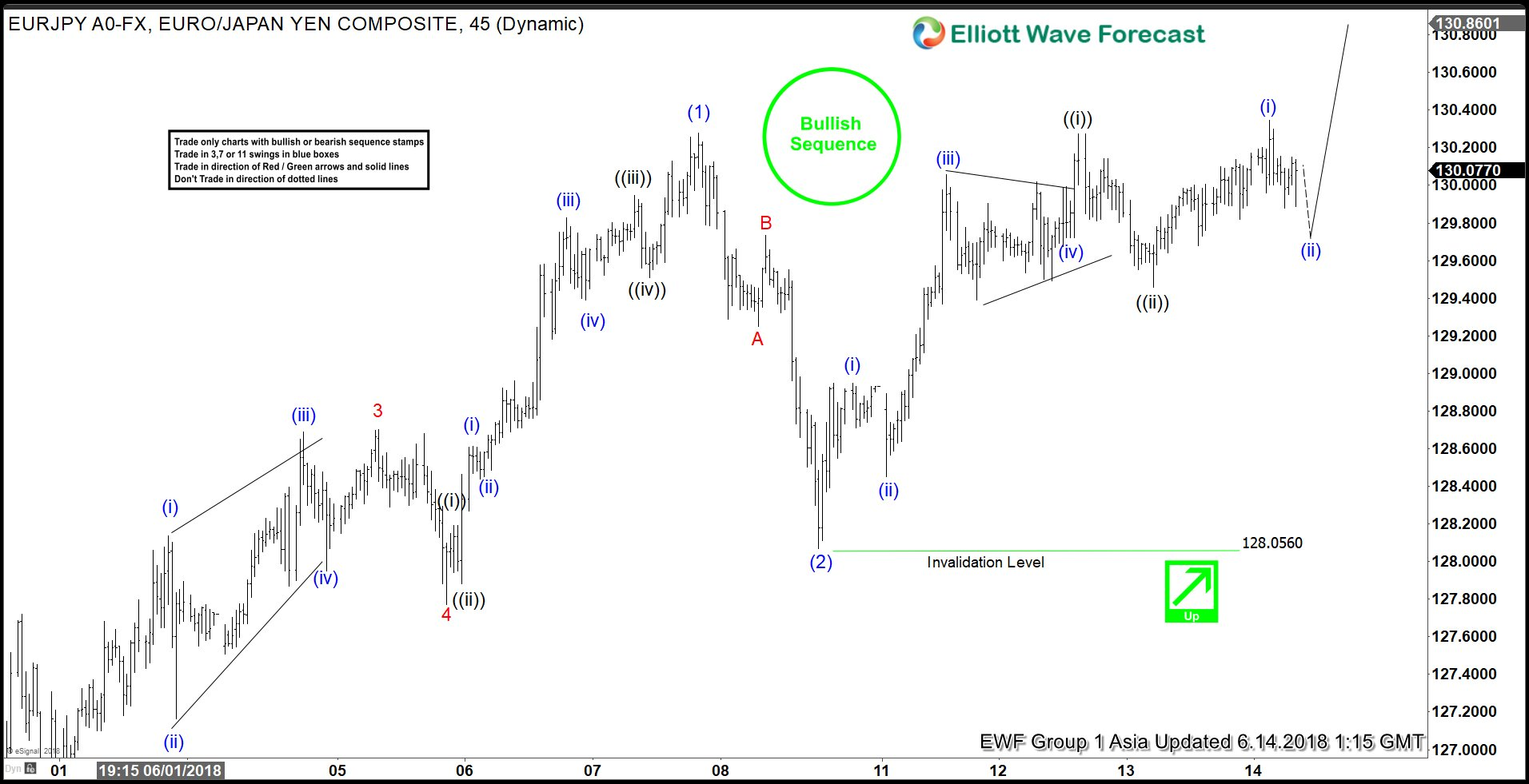 EURJPY Elliott Wave View: Starting The Next Leg Higher