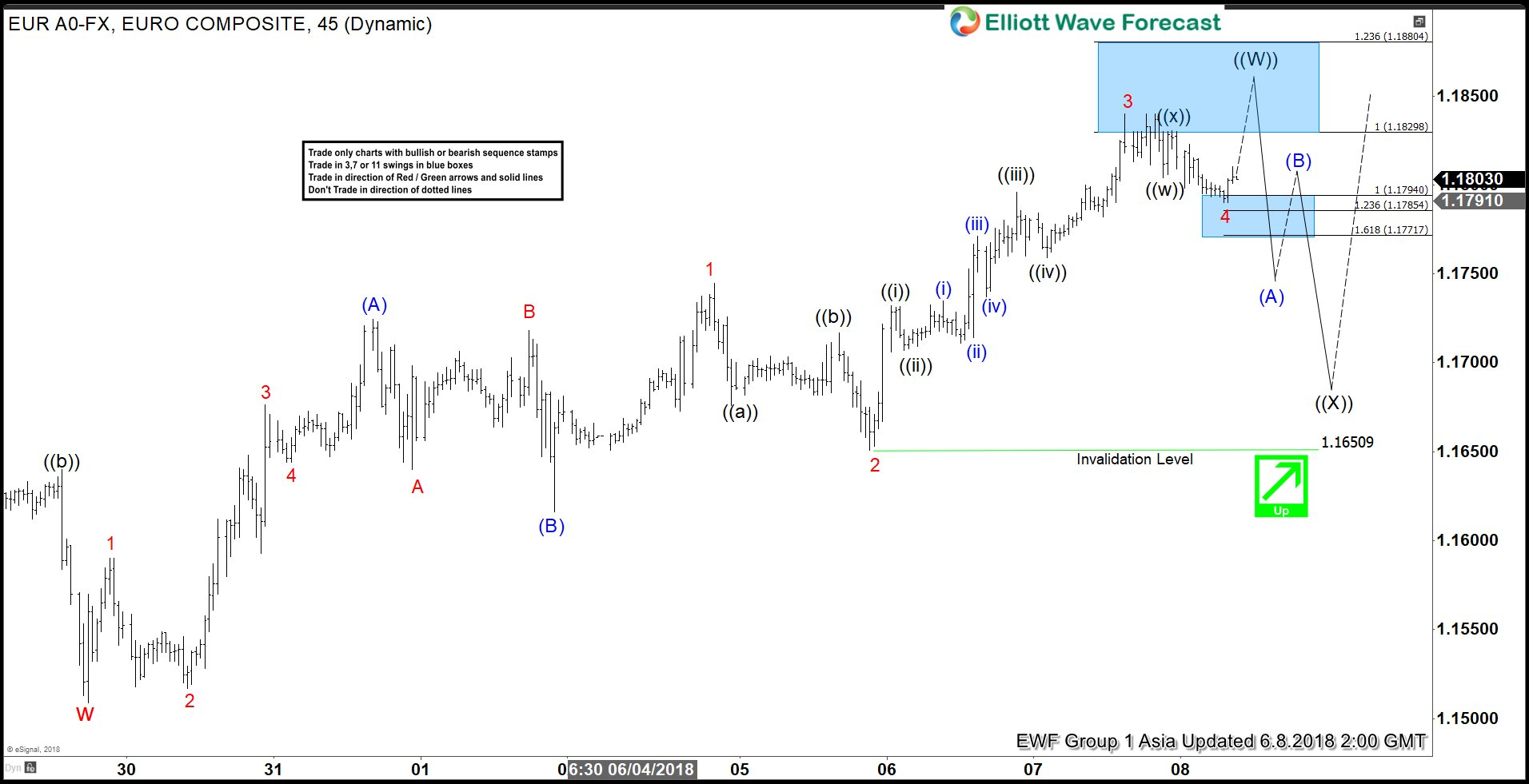 Elliott Wave Analysis: EURUSD May See Profit Taking Soon